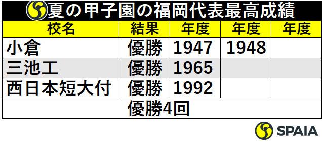 夏の甲子園の福岡代表最高成績