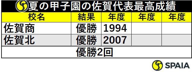 夏の甲子園の佐賀代表最高成績