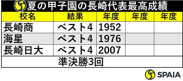 夏の甲子園の長崎代表最高成績