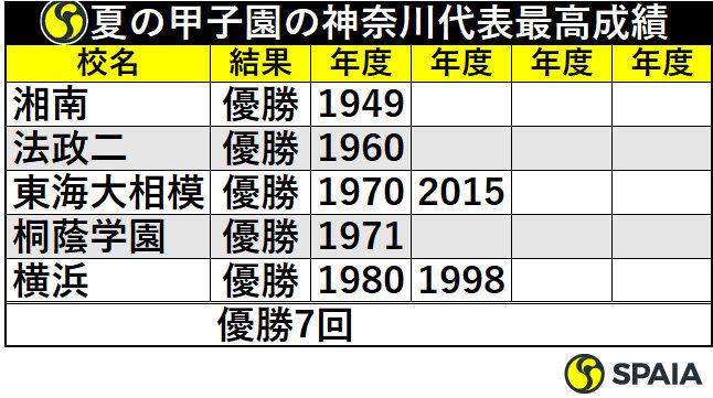 夏の甲子園の神奈川代表最高成績