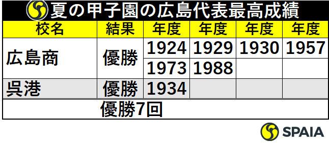 夏の甲子園の広島代表最高成績
