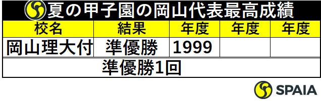 夏の甲子園の岡山代表最高成績