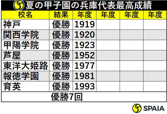 夏の甲子園の兵庫代表最高成績