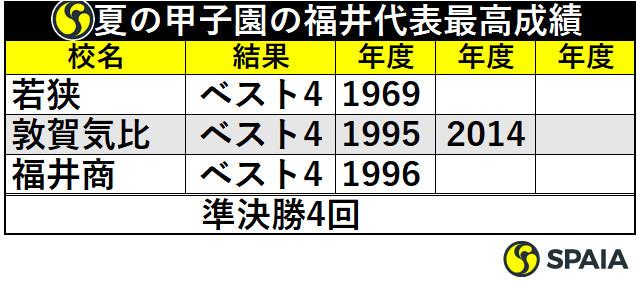 夏の甲子園の福井代表最高成績