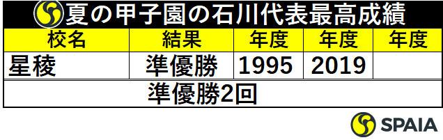 夏の甲子園の石川代表最高成績