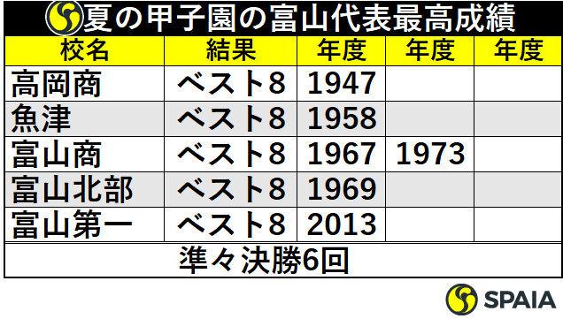 夏の甲子園の富山代表最高成績