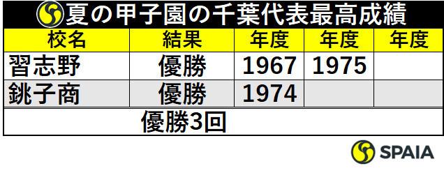 夏の甲子園の千葉代表最高成績