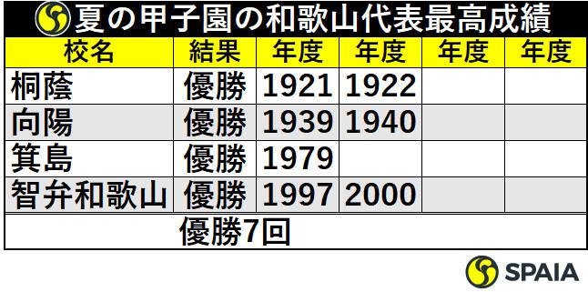 夏の甲子園の和歌山代表最高成績