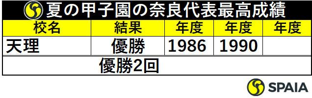 夏の甲子園の奈良代表最高成績