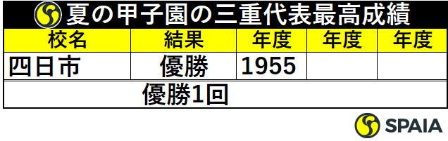 夏の甲子園の三重代表最高成績