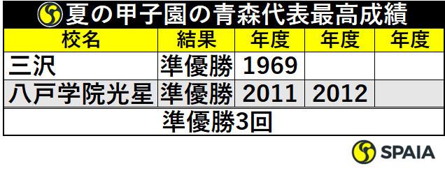 夏の甲子園の青森代表最高成績
