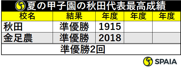 夏の甲子園の秋田代表最高成績