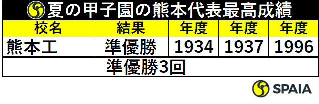 夏の甲子園の熊本代表最高成績