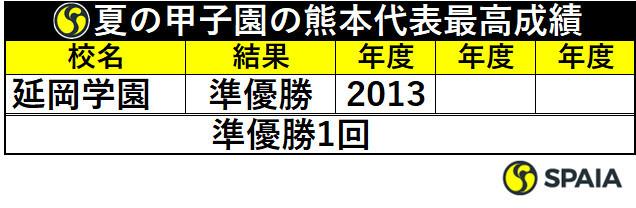 夏の甲子園の宮崎代表最高成績