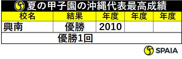 夏の甲子園の沖縄代表最高成績