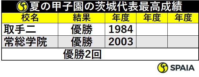 夏の甲子園の茨城代表最高成績