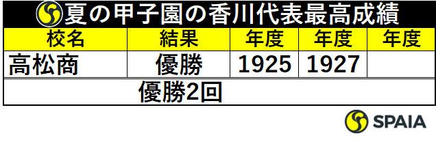 夏の甲子園の香川代表最高成績