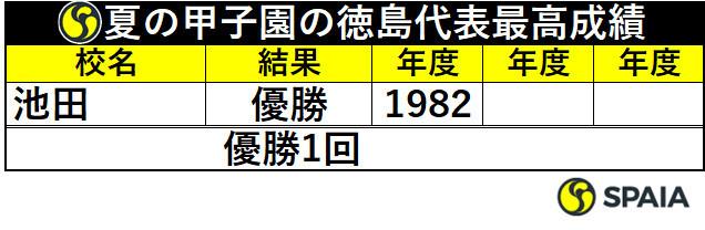 夏の甲子園の徳島代表最高成績
