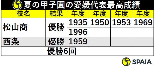 夏の甲子園の愛媛代表最高成績