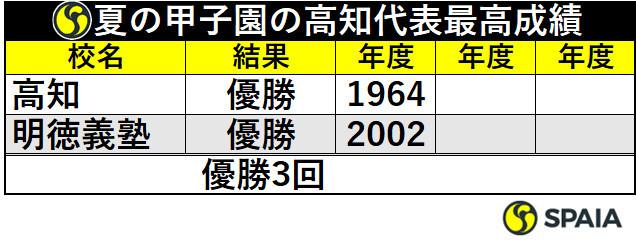 夏の甲子園の高知代表最高成績