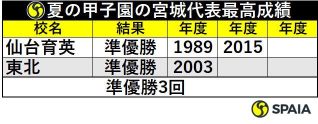 夏の甲子園の宮城代表最高成績