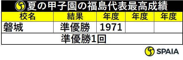 夏の甲子園の福島代表最高成績