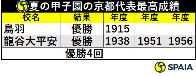 夏の甲子園の京都代表最高成績