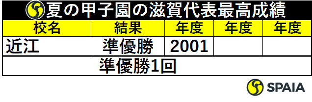 夏の甲子園の滋賀代表最高成績