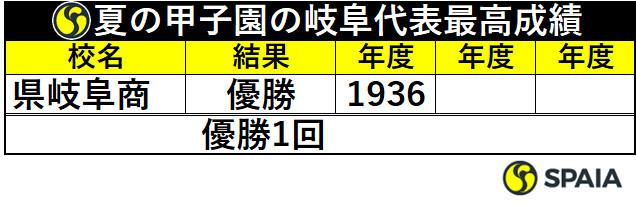 夏の甲子園の岐阜代表最高成績
