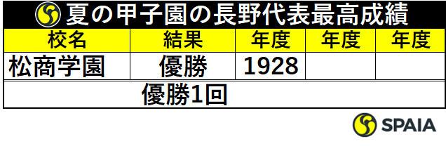 夏の甲子園の長野代表最高成績