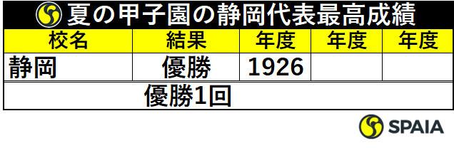夏の甲子園の静岡代表最高成績