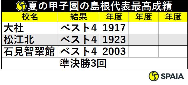 夏の甲子園の島根代表最高成績