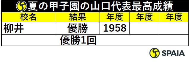 夏の甲子園の山口代表最高成績