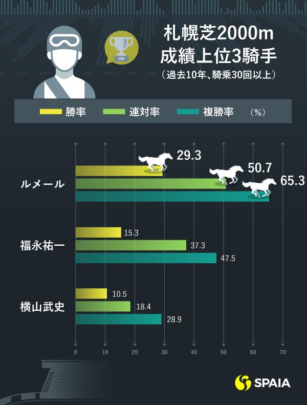 札幌芝2000m騎手成績