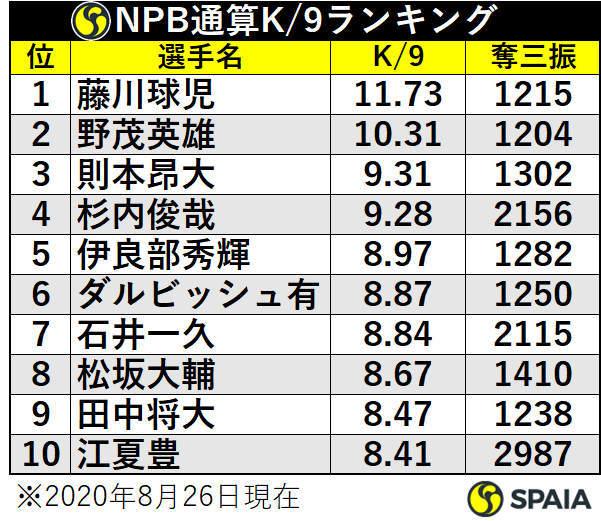NPB通算K/9ランキング