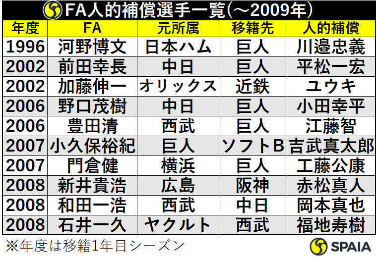 2009年までのFA人的補償選手一覧