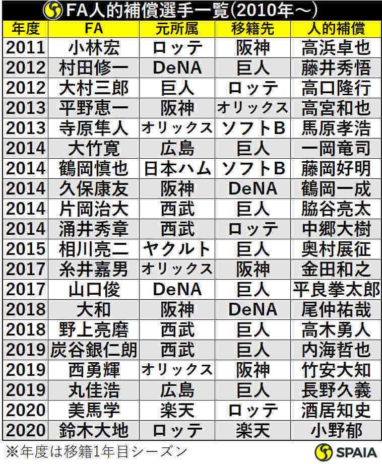 2010年以降のFA人的補償選手一覧