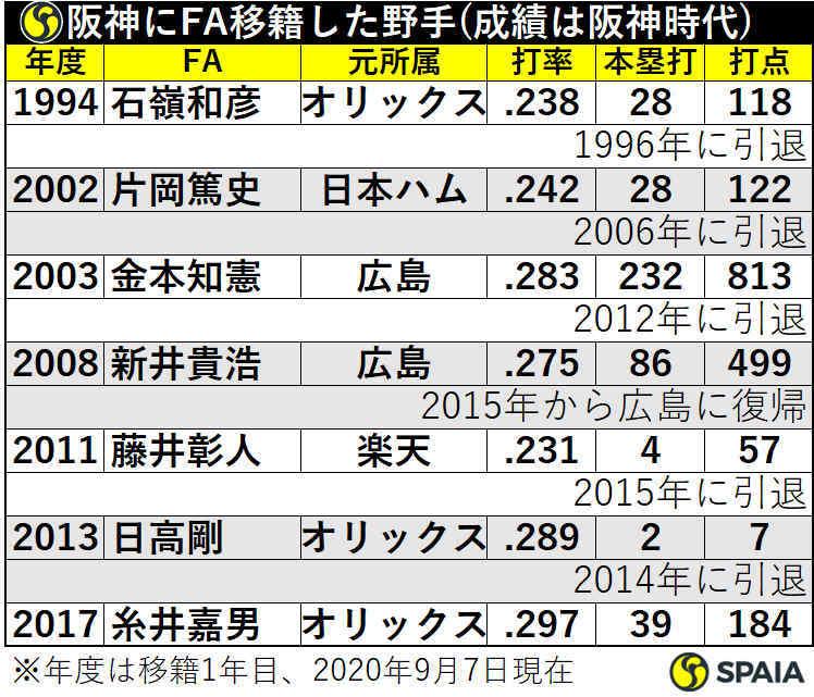 阪神にFA移籍した野手
