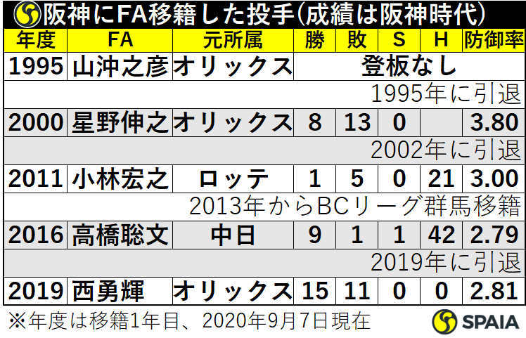 阪神にFA移籍した投手