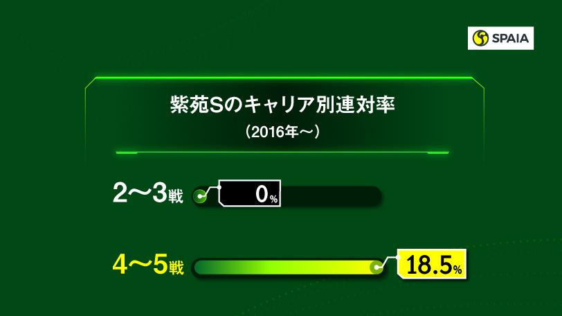 【AI紫苑S予想】ウインマイティーは5番手まで 本命はダイナカール牝系の超良血