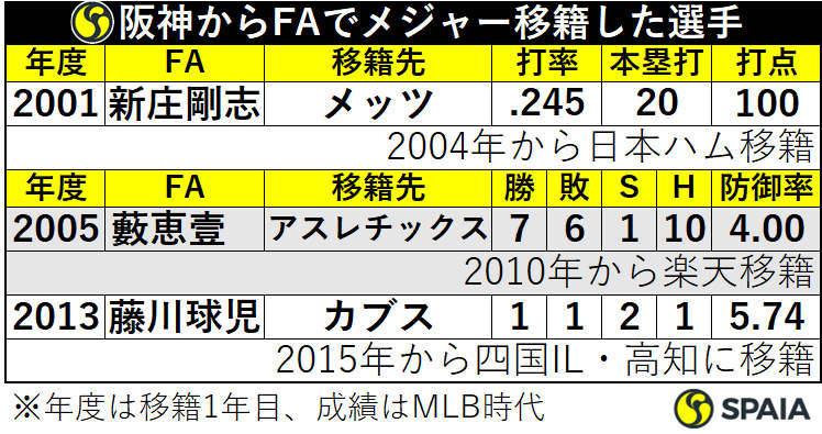 阪神からFAでメジャー移籍した選手