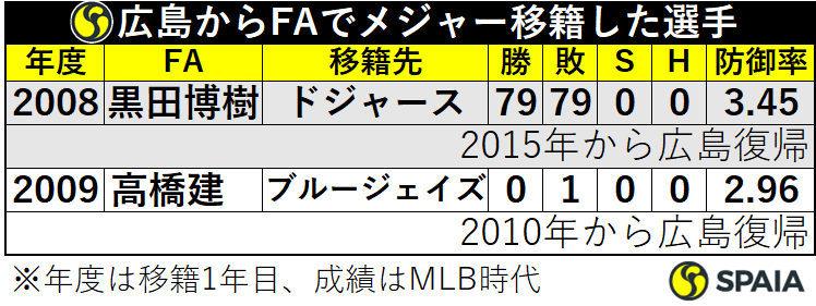 広島からFAでメジャー移籍した選手