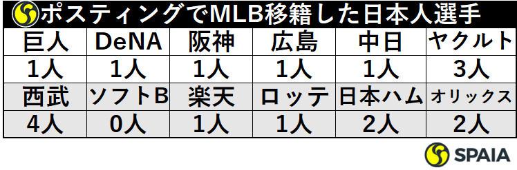 ポスティングシステムでメジャー移籍した日本人選手