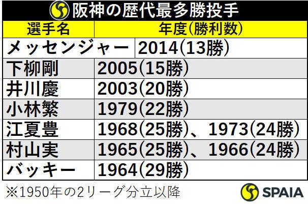 阪神の歴代最多勝投手