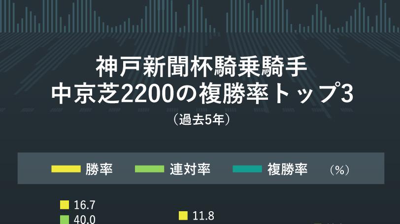 2020年神戸新聞杯AI予想インフォグラフィックⒸSPAIA