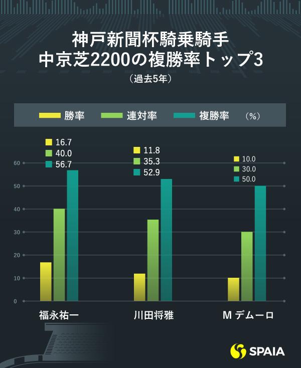 中京芝2200m騎手別成績