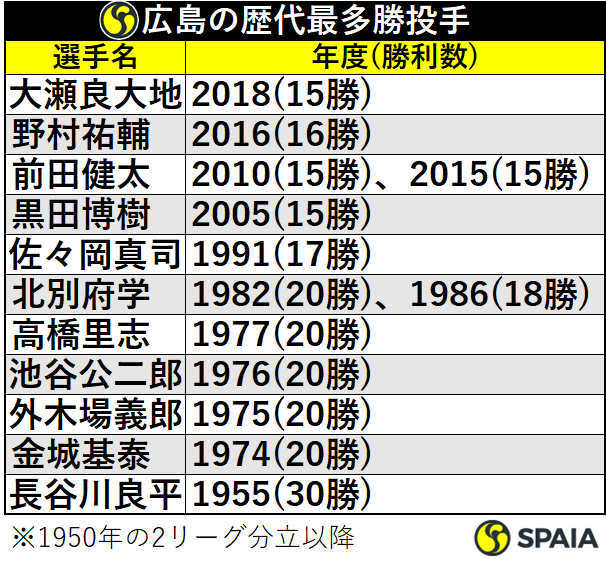 広島の歴代最多勝投手