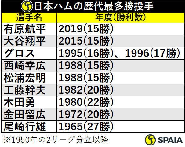 日本ハムの歴代最多勝投手