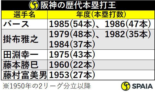 阪神の歴代本塁打王
