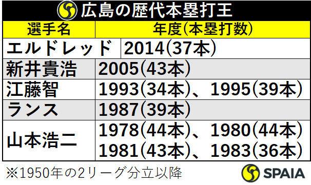 広島の歴代本塁打王